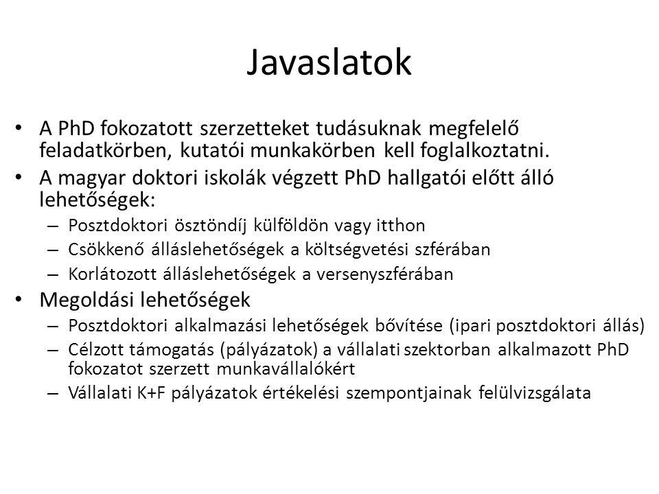 Javaslatok A PhD fokozatott szerzetteket tudásuknak megfelelő feladatkörben, kutatói munkakörben kell foglalkoztatni.