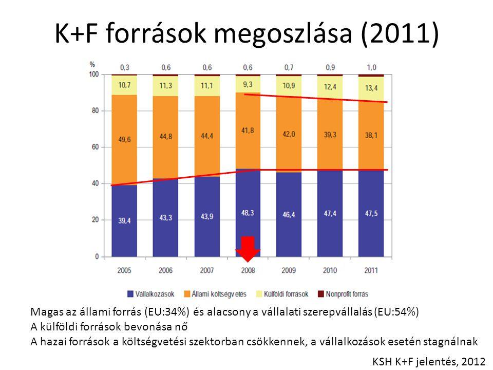 K+F források megoszlása (2011)