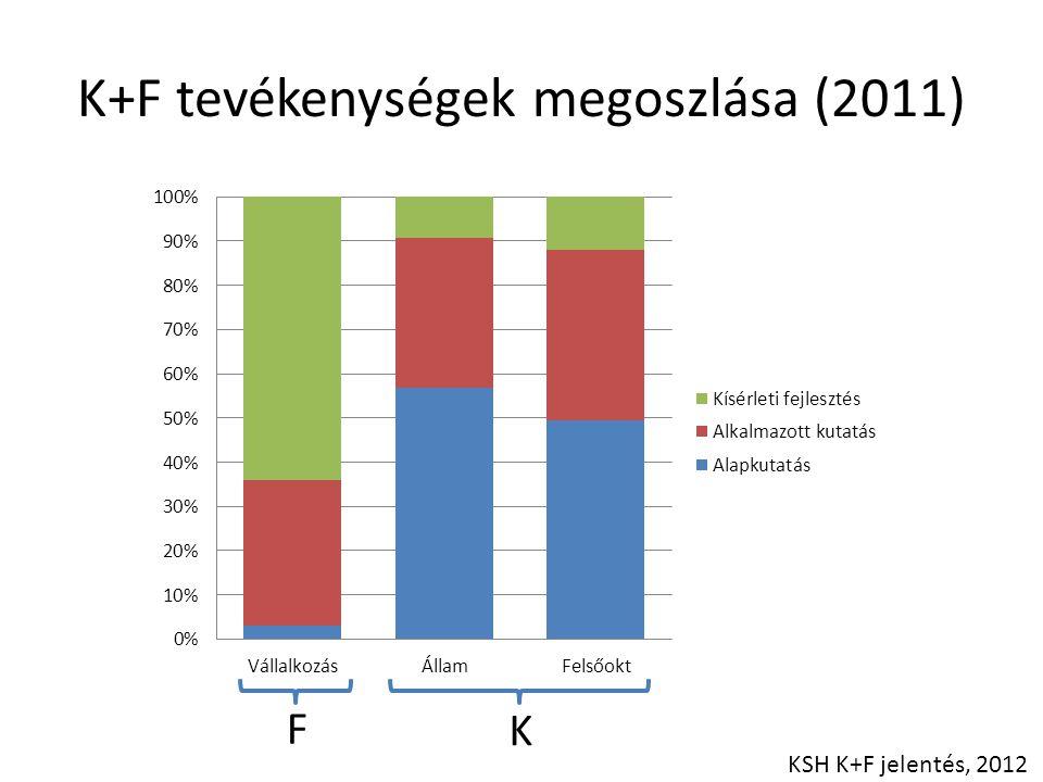 K+F tevékenységek megoszlása (2011)