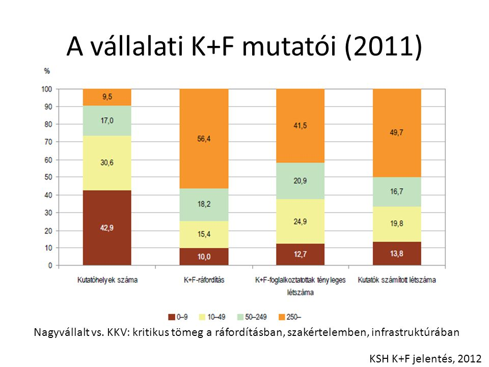 A vállalati K+F mutatói (2011)