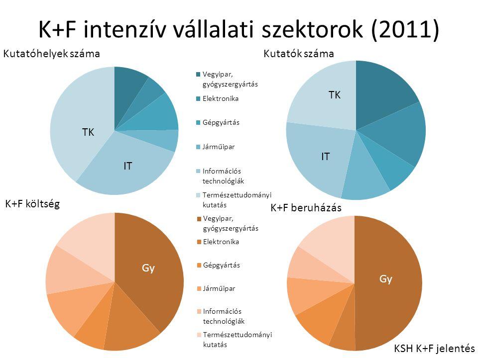 K+F intenzív vállalati szektorok (2011)