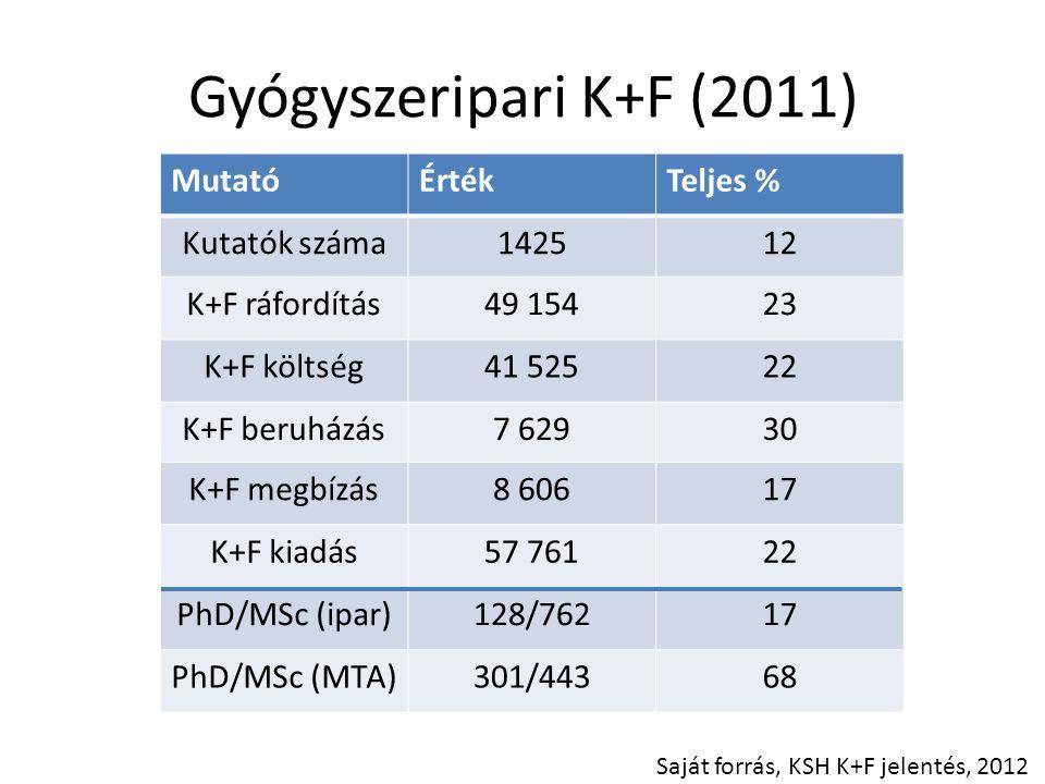 Gyógyszeripari K+F (2011) Mutató Érték Teljes % Kutatók száma 1425 12