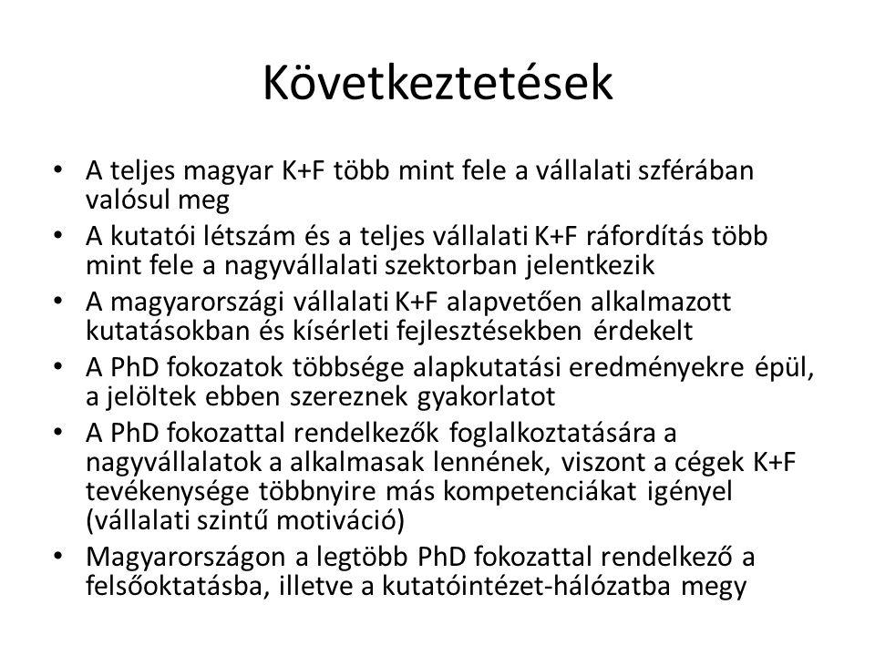 Következtetések A teljes magyar K+F több mint fele a vállalati szférában valósul meg.
