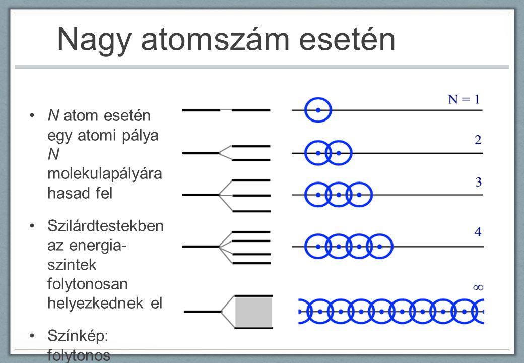 Nagy atomszám esetén N atom esetén egy atomi pálya N molekulapályára hasad fel.