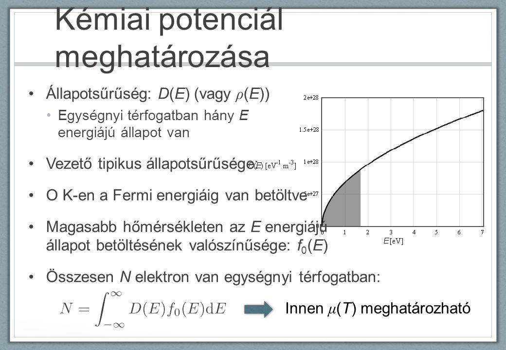 Kémiai potenciál meghatározása
