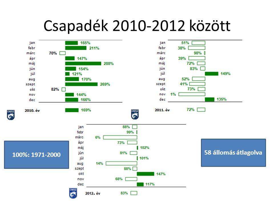 Csapadék 2010-2012 között 58 állomás átlagolva 100%: 1971-2000