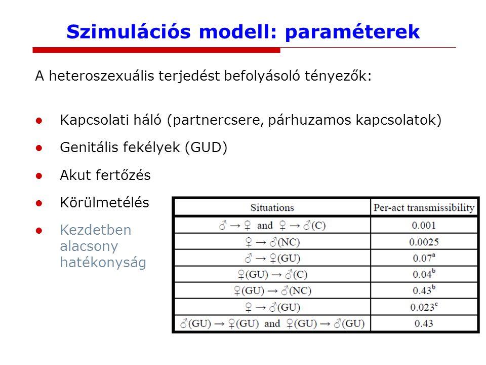 Szimulációs modell: paraméterek