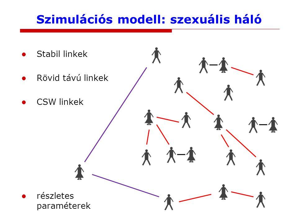 Szimulációs modell: szexuális háló