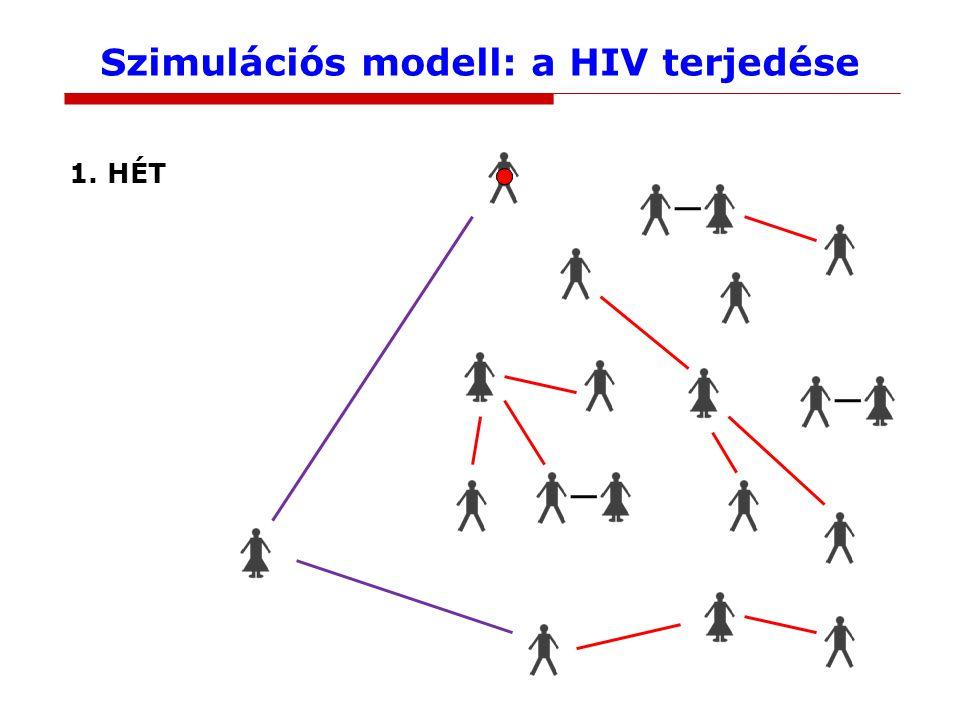 Szimulációs modell: a HIV terjedése