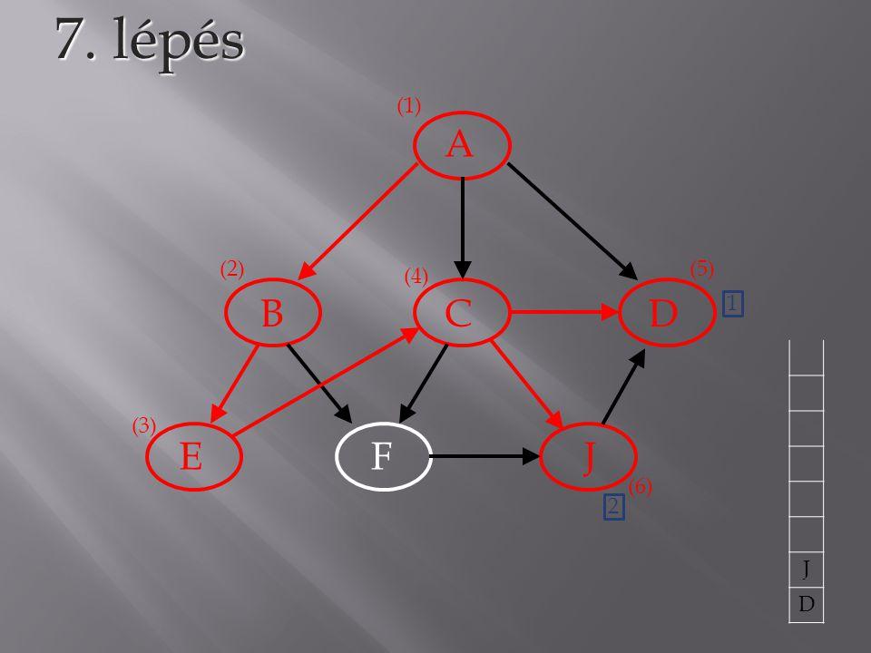 7. lépés (1) A (2) (5) (4) B C D 1 J D (3) E F J (6) 2