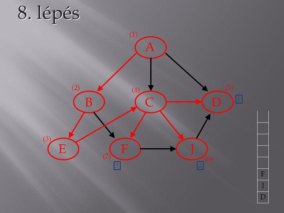 8. lépés (1) A (2) (5) (4) B C D 1 F J D (3) E F J (7) (6) 3 2