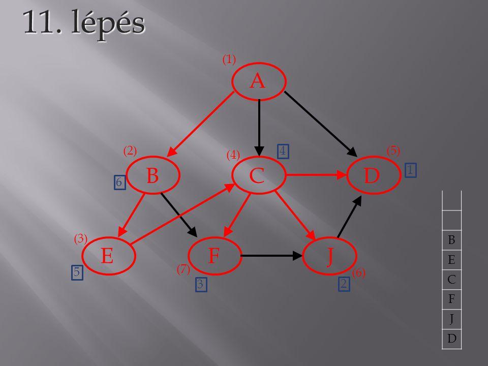 11. lépés A B C D E F J (1) (2) 4 (5) (4) 1 6 B E C F J D (3) 5 (7)