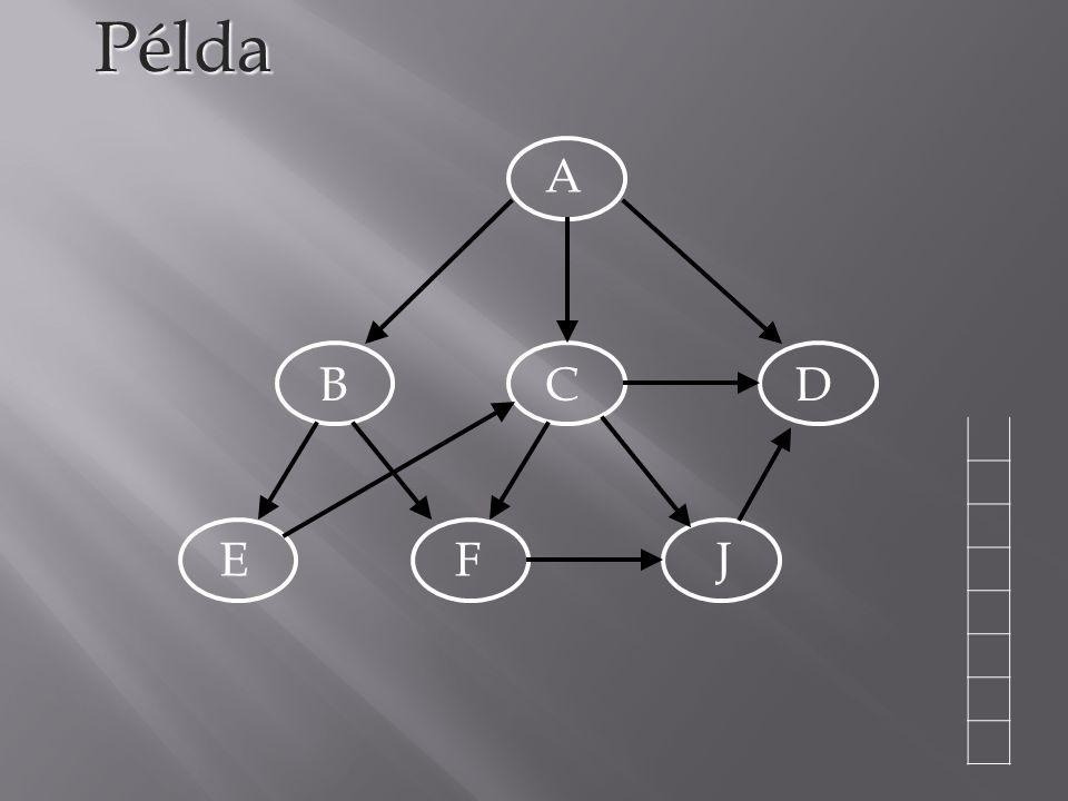Példa A B C D E F J