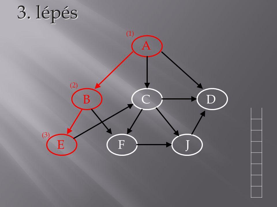 3. lépés (1) A (2) B C D (3) E F J