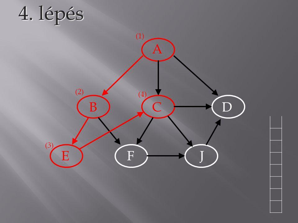 4. lépés (1) A (2) (4) B C D (3) E F J