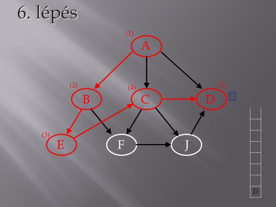 6. lépés (1) A (2) (5) (4) B C D 1 D (3) E F J