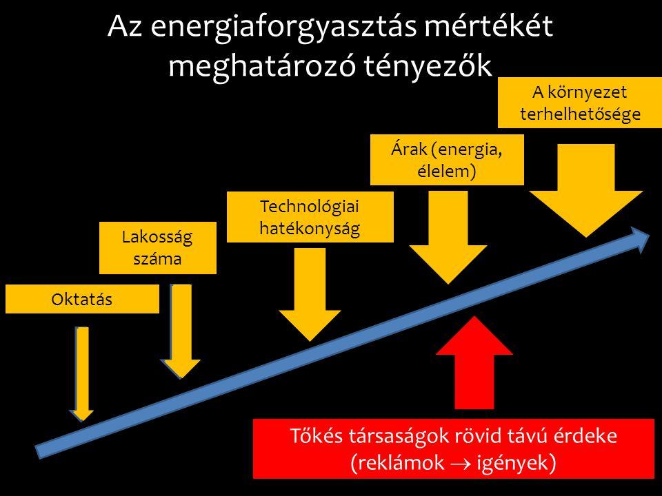 Az energiaforgyasztás mértékét meghatározó tényezők