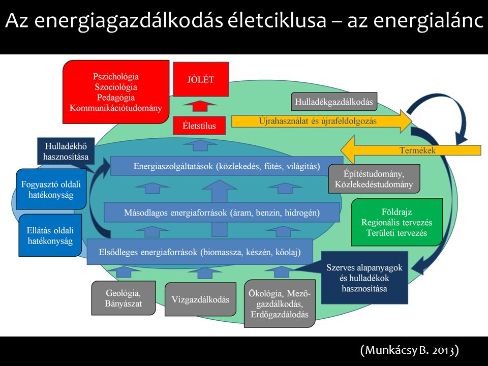 Az energiagazdálkodás életciklusa – az energialánc
