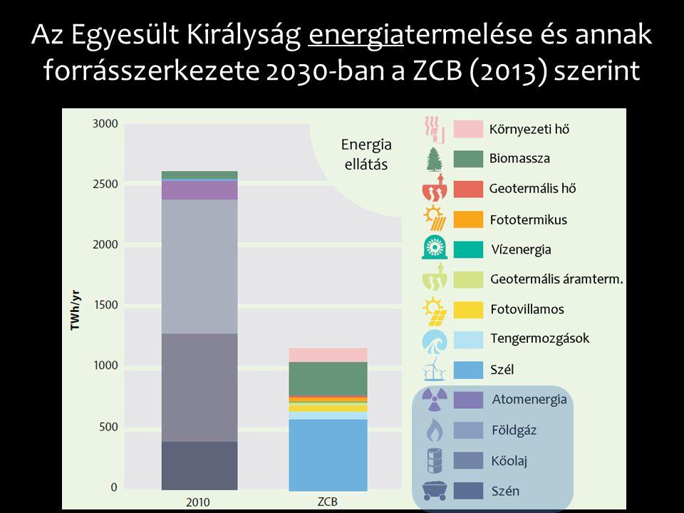 Az Egyesült Királyság energiatermelése és annak forrásszerkezete 2030-ban a ZCB (2013) szerint