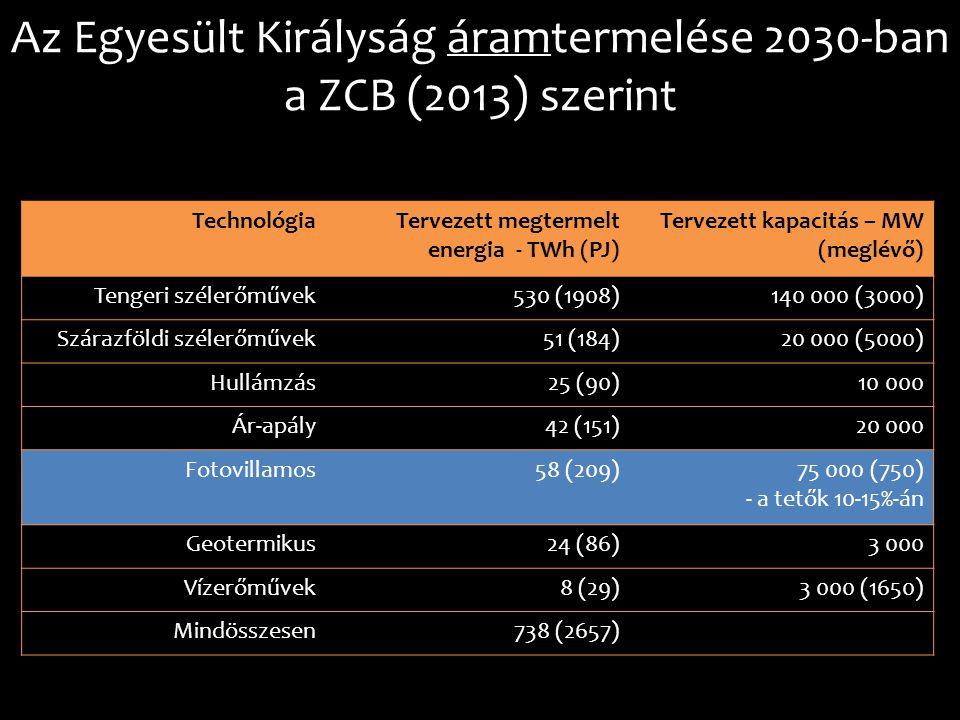 Az Egyesült Királyság áramtermelése 2030-ban a ZCB (2013) szerint
