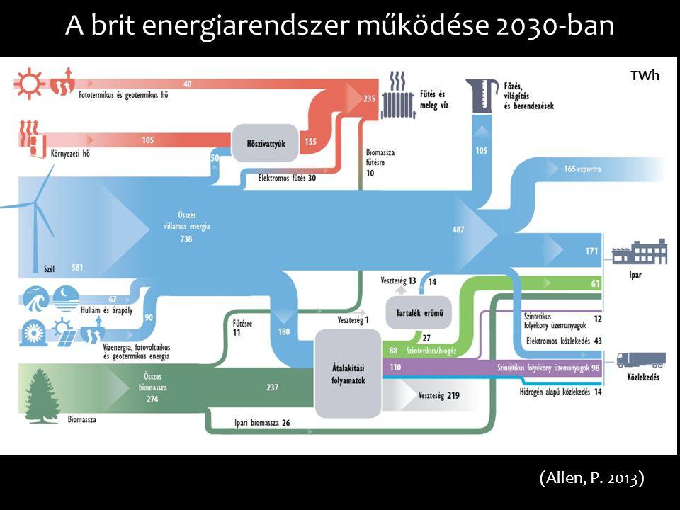 A brit energiarendszer működése 2030-ban