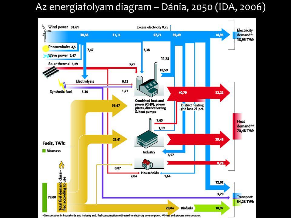 Az energiafolyam diagram – Dánia, 2050 (IDA, 2006)