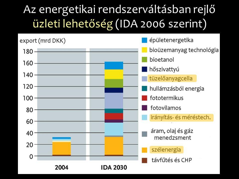 Az energetikai rendszerváltásban rejlő üzleti lehetőség (IDA 2006 szerint)