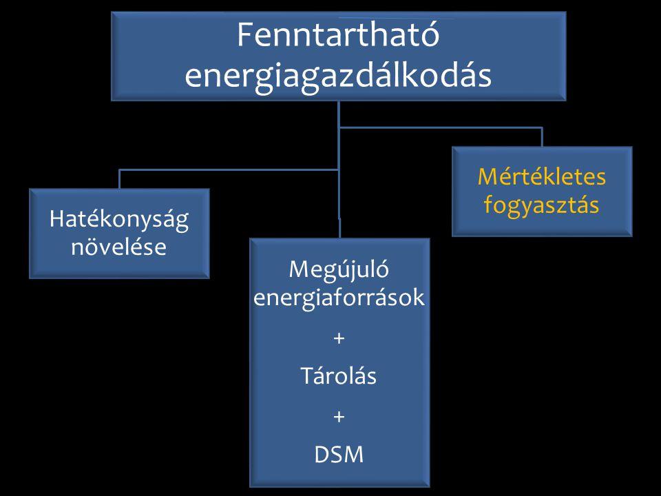 Fenntartható energiagazdálkodás