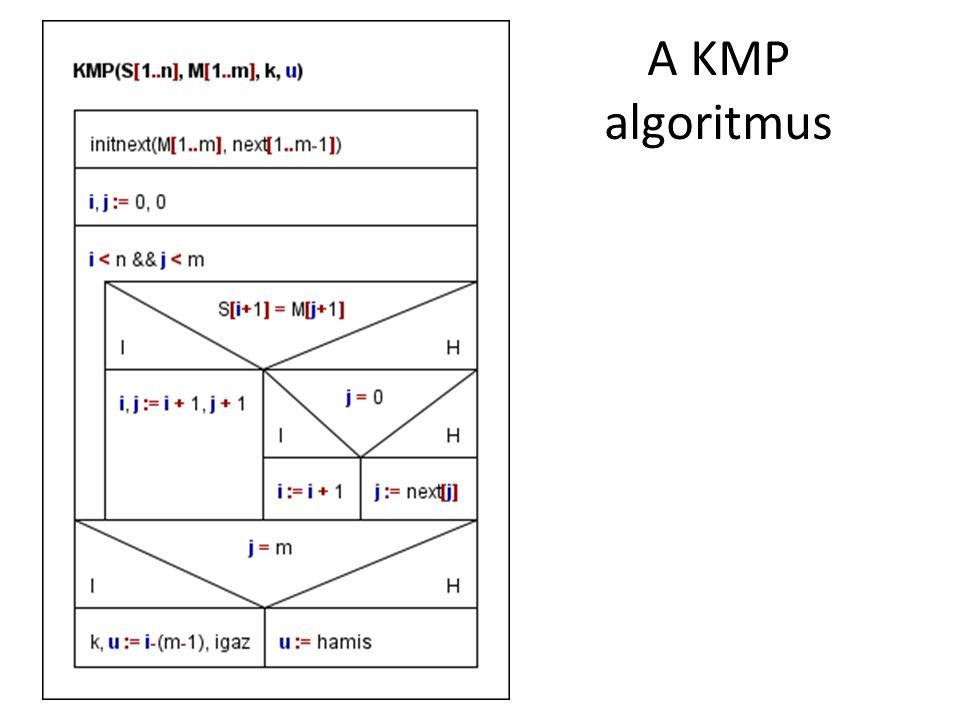 A KMP algoritmus