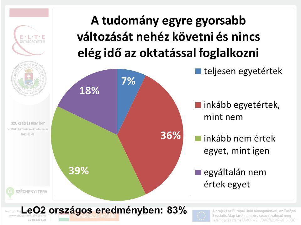 LeO2 országos eredményben: 83%