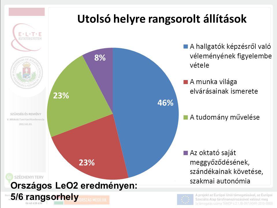 Országos LeO2 eredményen: