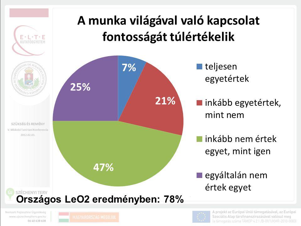 Országos LeO2 eredményben: 78%