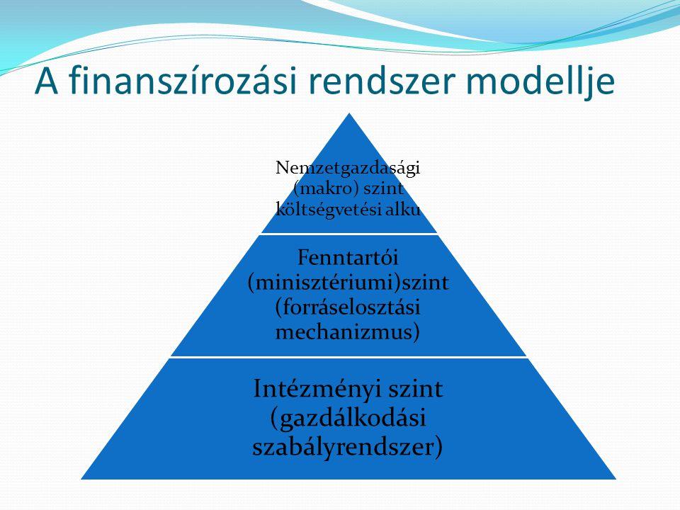 A finanszírozási rendszer modellje