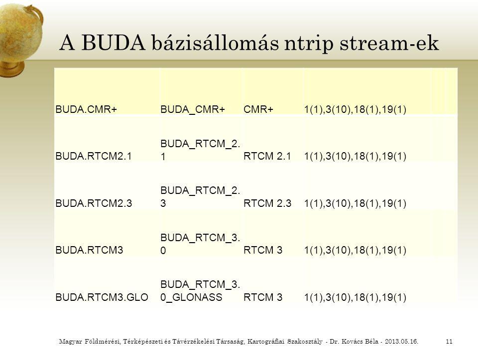 A BUDA bázisállomás ntrip stream-ek
