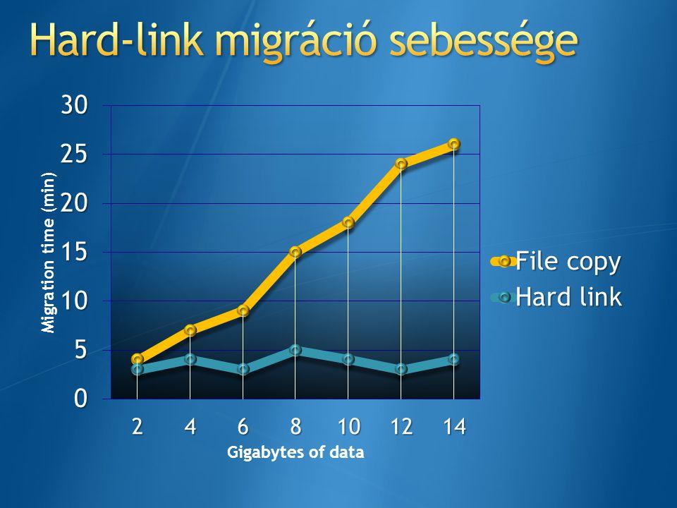 Hard-link migráció sebessége