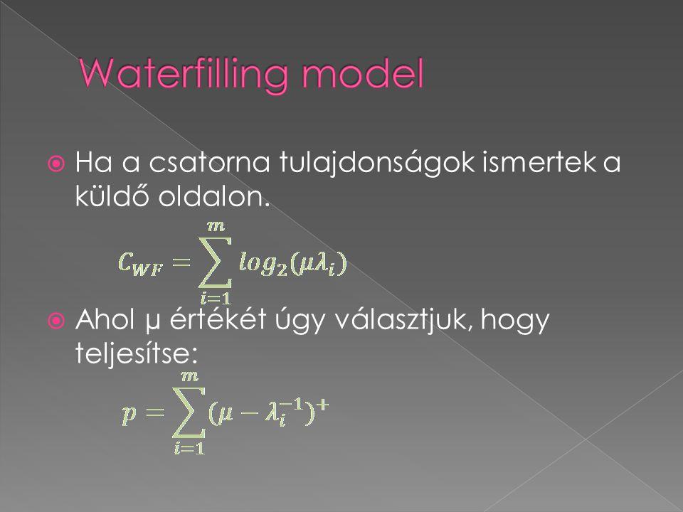 Waterfilling model Ha a csatorna tulajdonságok ismertek a küldő oldalon.
