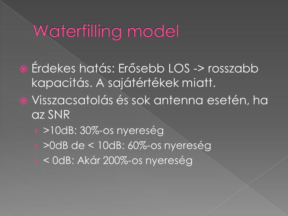Waterfilling model Érdekes hatás: Erősebb LOS -> rosszabb kapacitás. A sajátértékek miatt. Visszacsatolás és sok antenna esetén, ha az SNR.