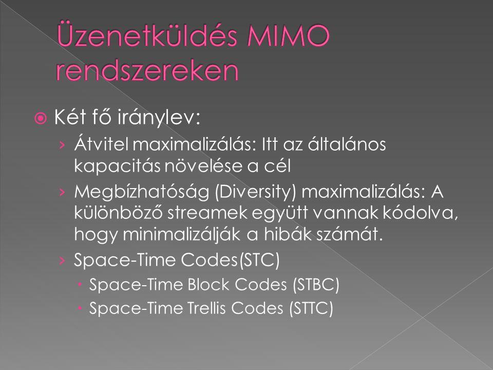 Üzenetküldés MIMO rendszereken