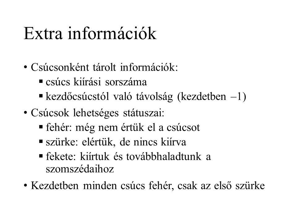 Extra információk Csúcsonként tárolt információk: