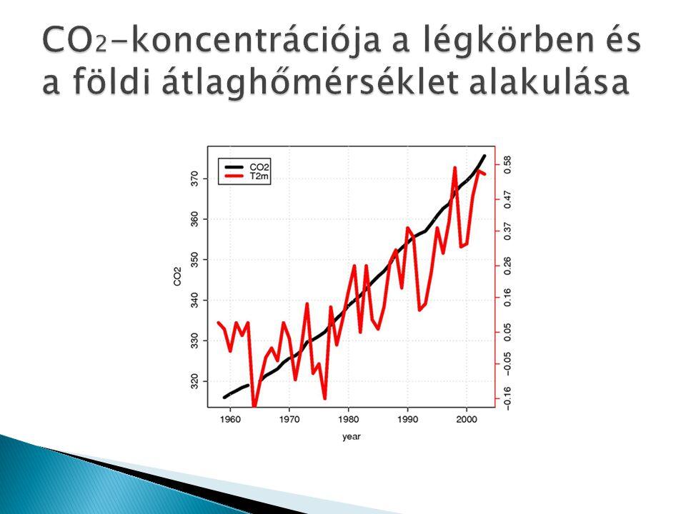 CO2-koncentrációja a légkörben és a földi átlaghőmérséklet alakulása