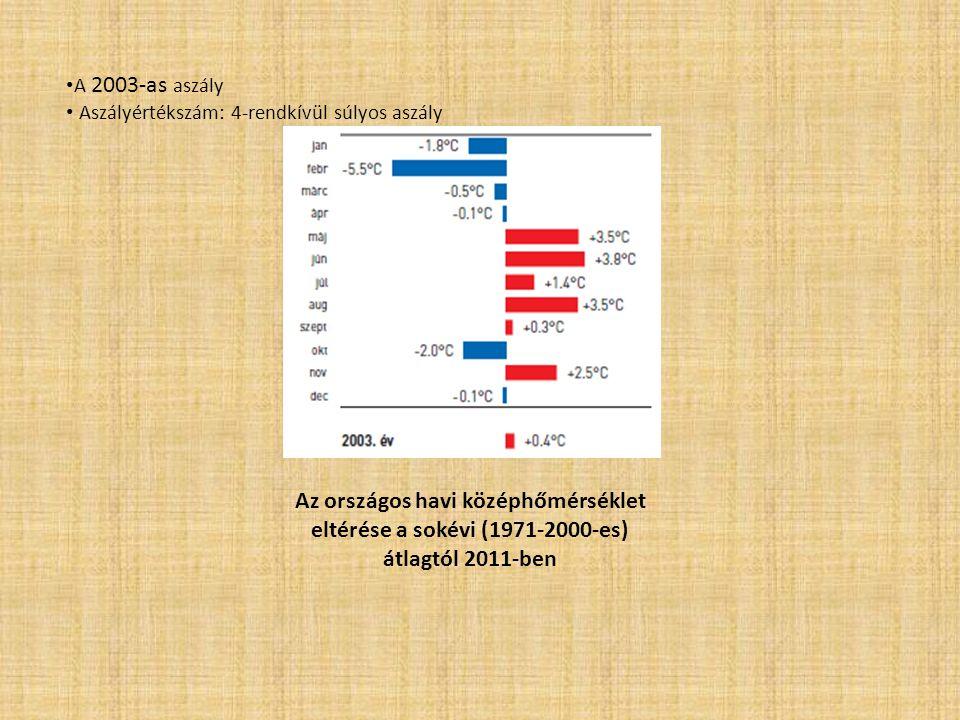 A 2003-as aszály Aszályértékszám: 4-rendkívül súlyos aszály.