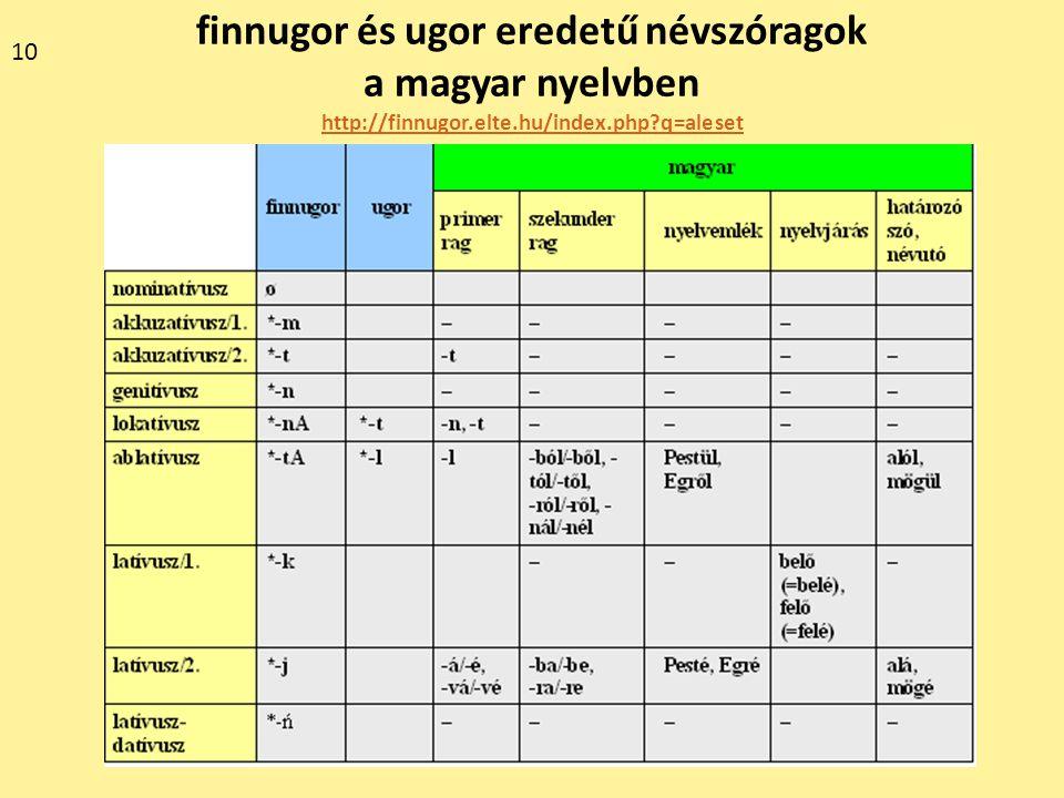 finnugor és ugor eredetű névszóragok a magyar nyelvben http://finnugor