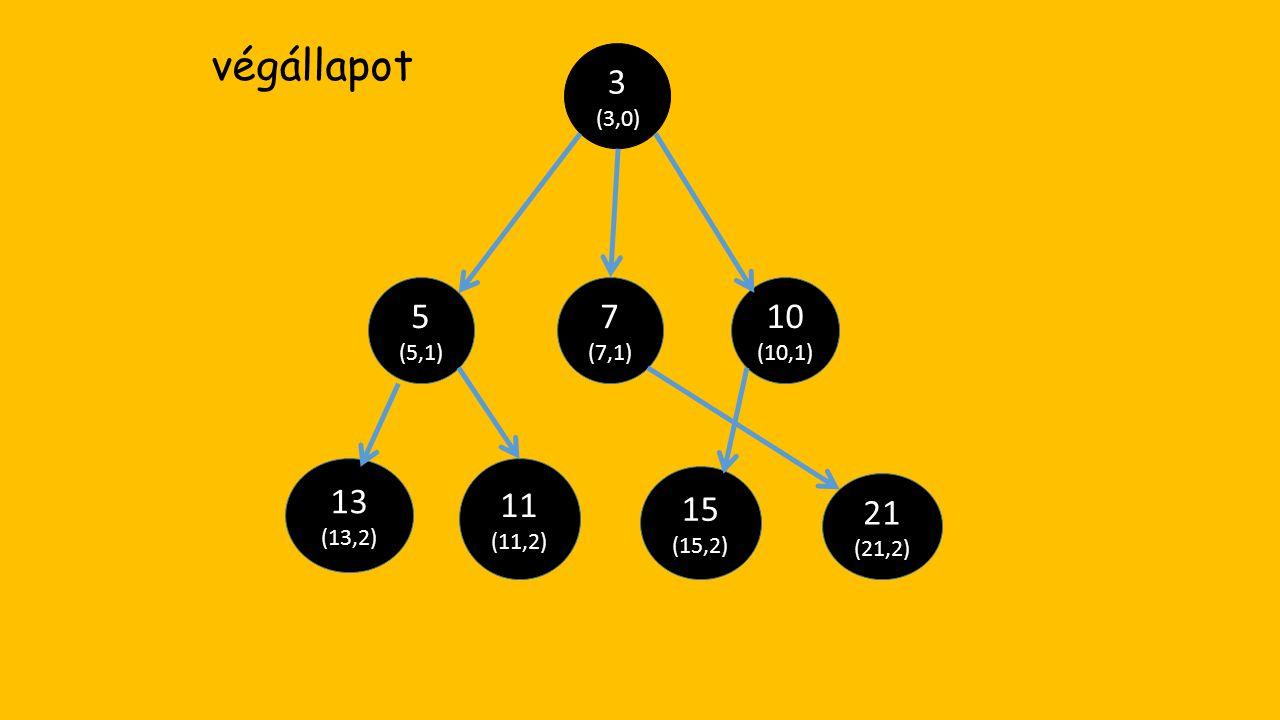 végállapot 3 (3,0) 5 7 10 13 11 15 21 (5,1) (7,1) (10,1) (13,2) (11,2)