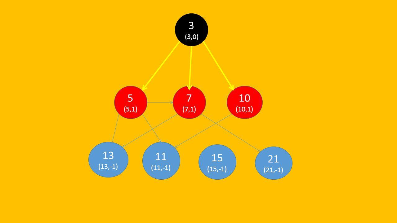 3 (3,0) 5 (5,1) 7 (7,1) 10 (10,1) 13 (13,-1) 11 (11,-1) 15 (15,-1) 21 (21,-1)