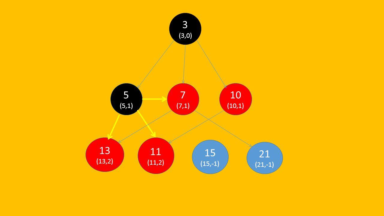 3 (3,0) 5 (5,1) 7 (7,1) 10 (10,1) 13 (13,2) 11 (11,2) 15 (15,-1) 21 (21,-1)