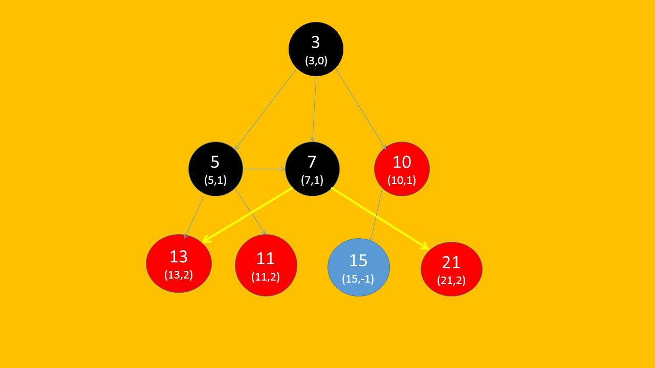 3 (3,0) 5 (5,1) 7 (7,1) 10 (10,1) 13 (13,2) 11 (11,2) 15 (15,-1) 21 (21,2)