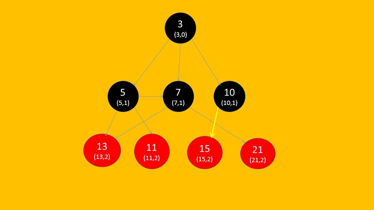 3 (3,0) 5 (5,1) 7 (7,1) 10 (10,1) 13 (13,2) 11 (11,2) 15 (15,2) 21 (21,2)