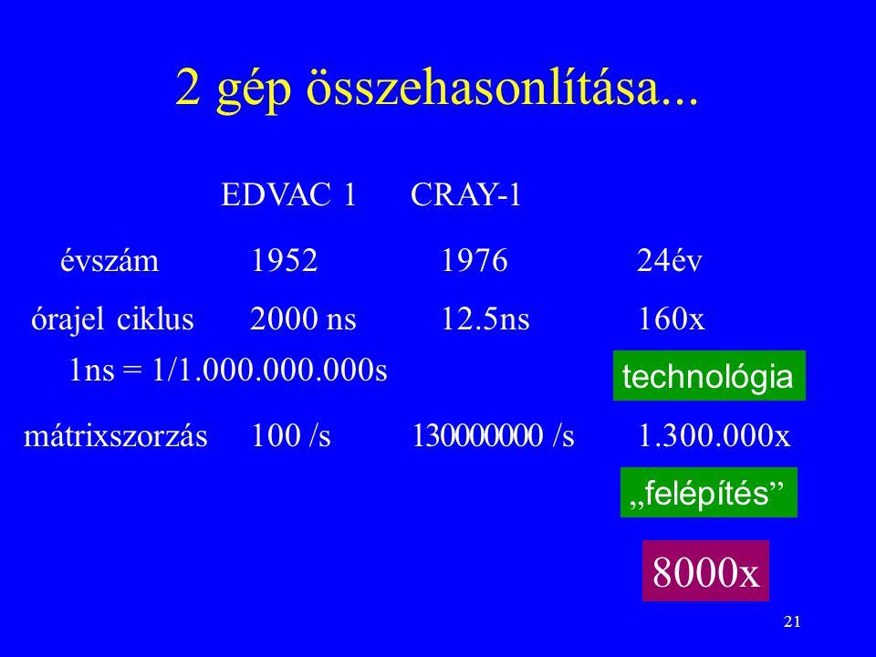 2 gép összehasonlítása... 8000x EDVAC 1 CRAY-1 évszám 1952 1976 24év
