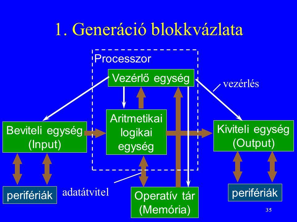 1. Generáció blokkvázlata