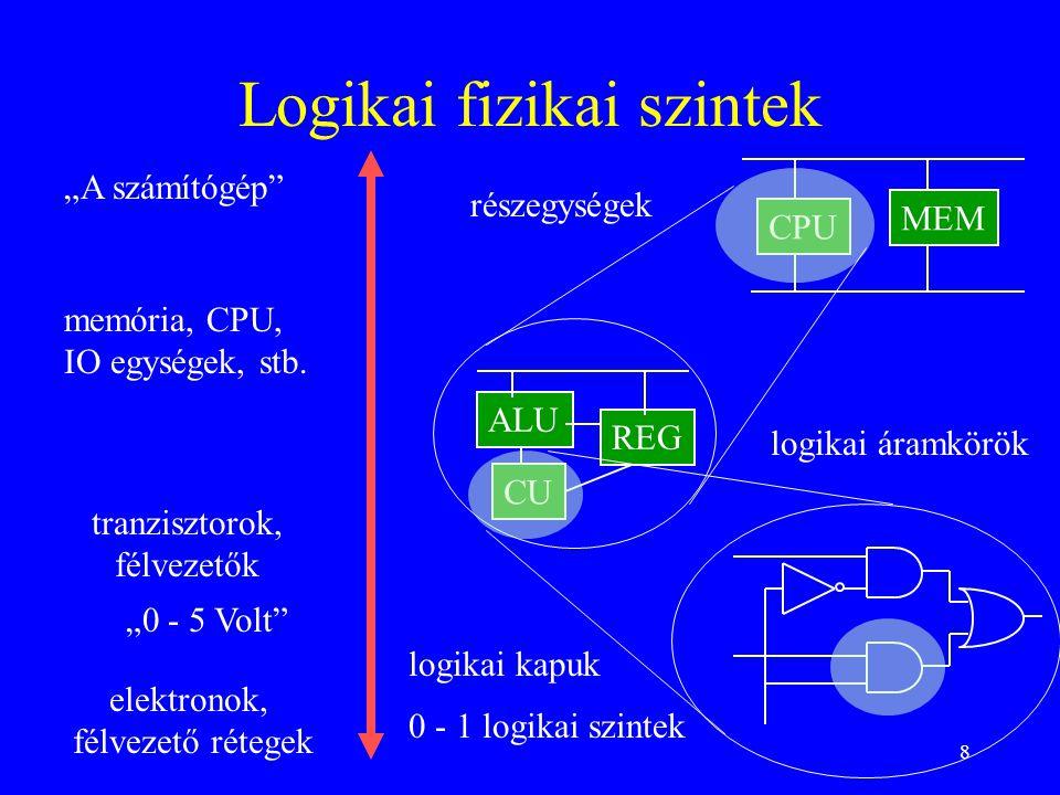 Logikai fizikai szintek